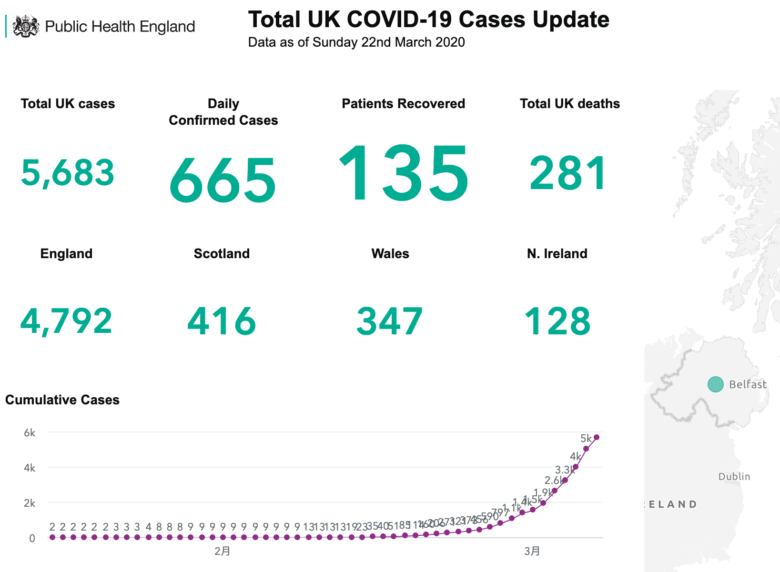 Total UK COVID-19 Cases 22-03-2020